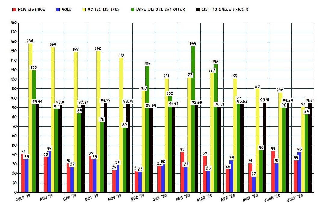 ojai real estate statistics